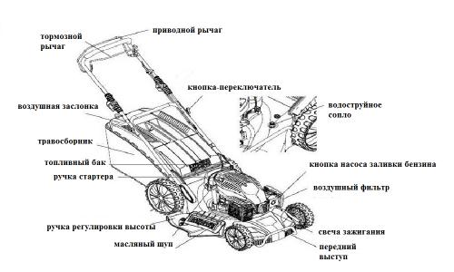 запчасти для ремонта газонокосилок в Киеве