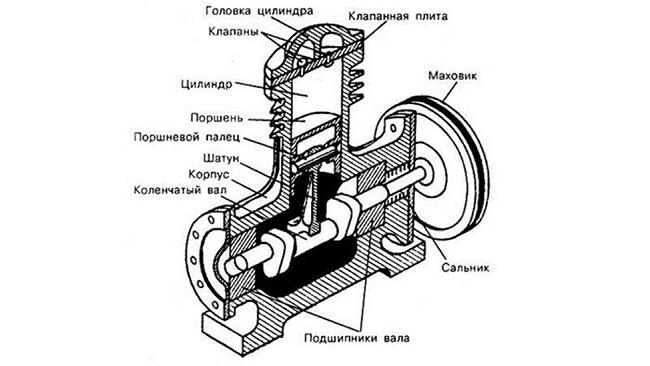 ремонт компрессоров в РемТех в Киеве